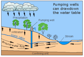 Pajaro Valley Groundwater Overdraft Concerns Ccows Wiki